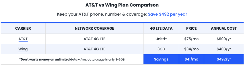 Wing vs. AT&T Plan comparison