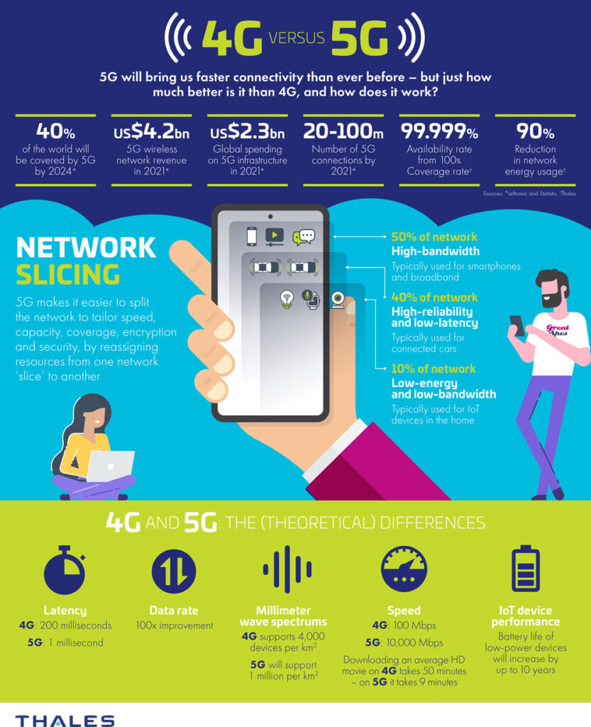 4G vs. 5G network infographic from Thales Group.